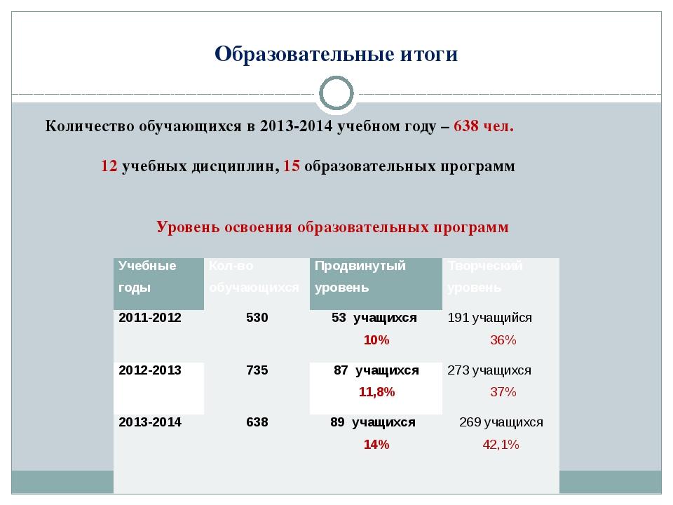 Образовательные итоги Количество обучающихся в 2013-2014 учебном году – 638 ч...