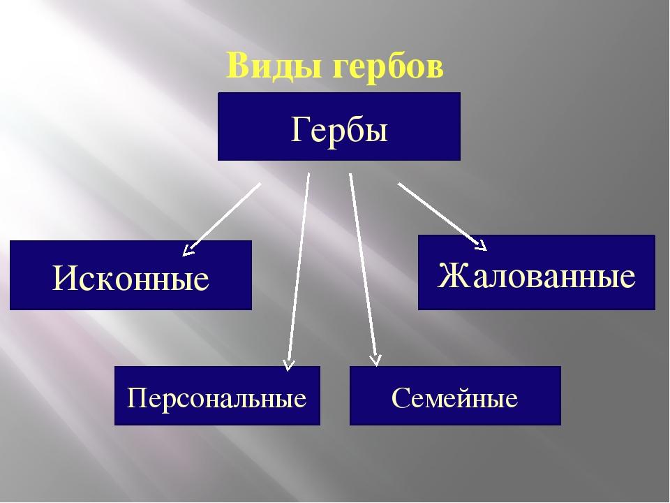Виды гербов Гербы Исконные Жалованные Персональные Семейные