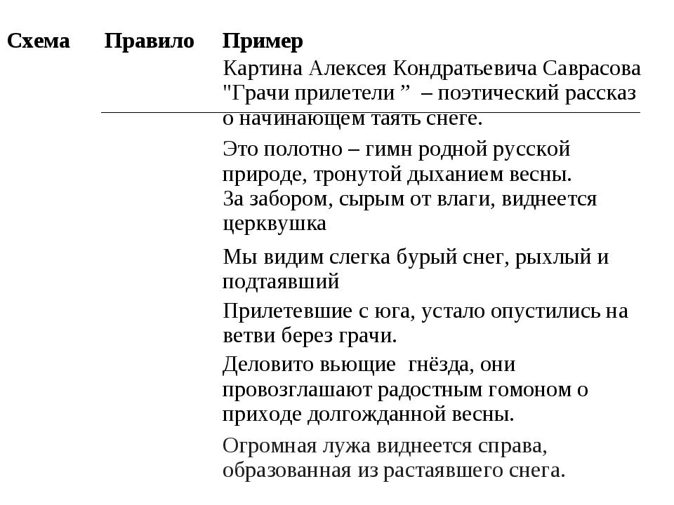 """Схема ПравилоПример Картина Алексея Кондратьевича Саврасова """"Грачи прилет..."""
