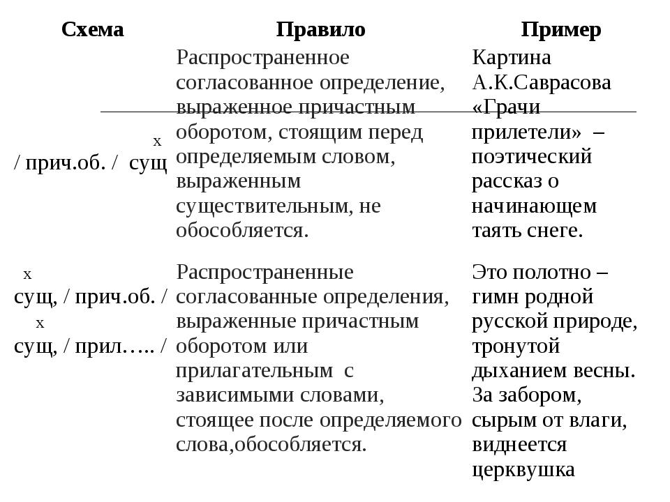 Схема ПравилоПример х / прич.об. / сущРаспространенное согласованное опре...