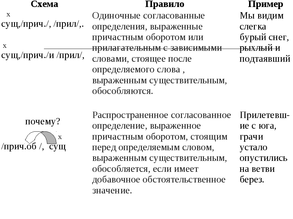 Схема ПравилоПример х сущ,/прич./, /прил/,. х сущ,/прич./и /прил/,Одиночны...