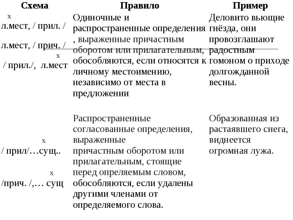 Схема ПравилоПример х л.мест, / прил. / л.мест, / прич. / х / прил./, л.мес...