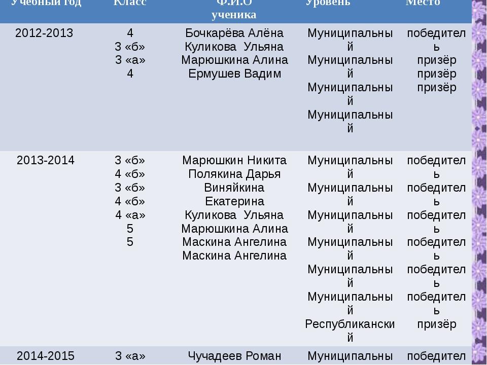 Учебныйгод Класс Ф.И.О ученика Уровень Место 2012-2013 4 3«б» 3 «а» 4 Бочкар...