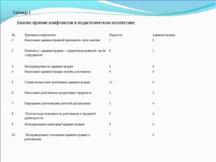 Таблица 1 Анализ причин конфликтов в педагогическом коллективе. №Причины ко