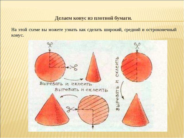Делаем конус из плотной бумаги. На этой схеме вы можете узнать как сделать ши...