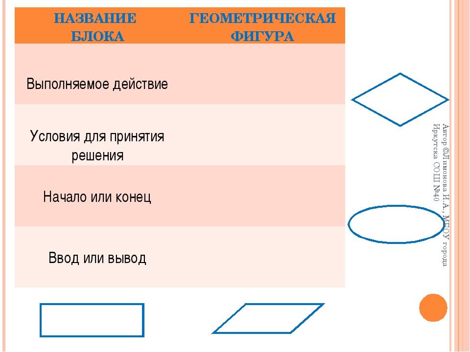 Автор ©Лимонова И.А., МБОУ города Иркутска СОШ №40 НАЗВАНИЕ БЛОКАГЕОМЕТРИЧЕС...