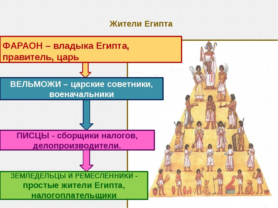 Жители Египта ФАРАОН – владыка Египта, правитель, царь ВЕЛЬМОЖИ – царские сов...