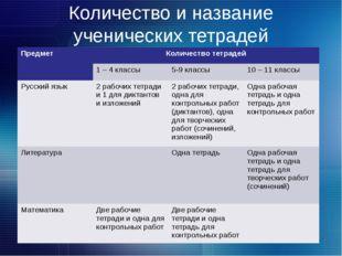 Количество и название ученических тетрадей Предмет Количество тетрадей 1 – 4