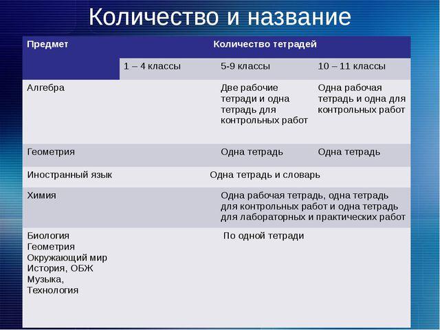 Количество и название ученических тетрадей Предмет Количество тетрадей 1 – 4...