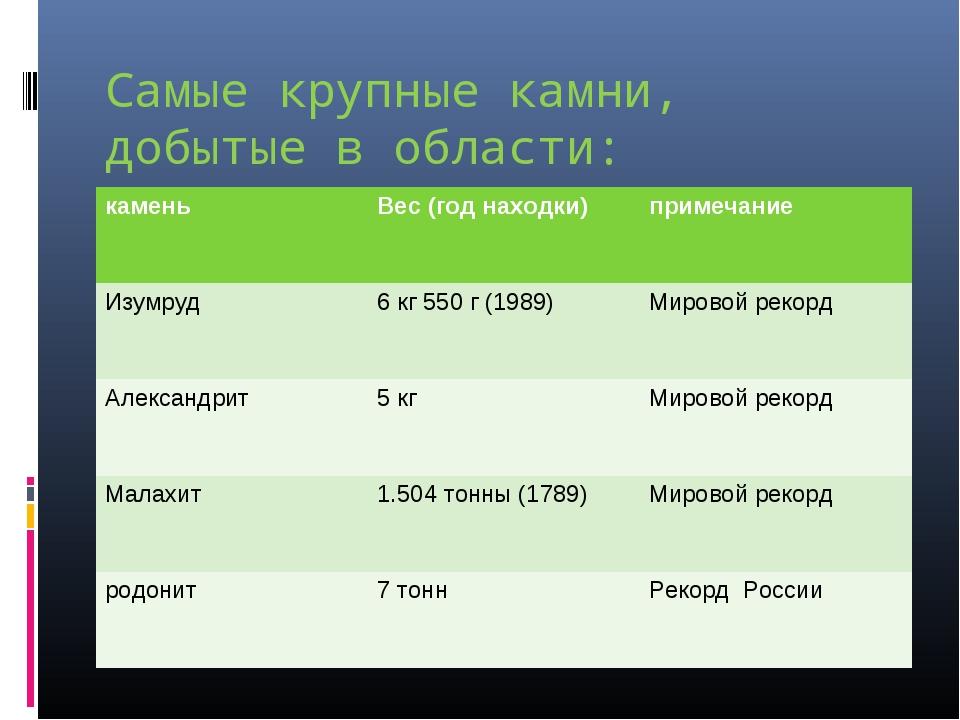 Самые крупные камни, добытые в области: каменьВес (год находки)примечание И...