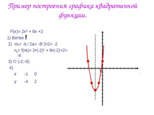Пример построения графика квадратичной функции. F(x)= 2x² + 8x +2 1) Ветви 2)