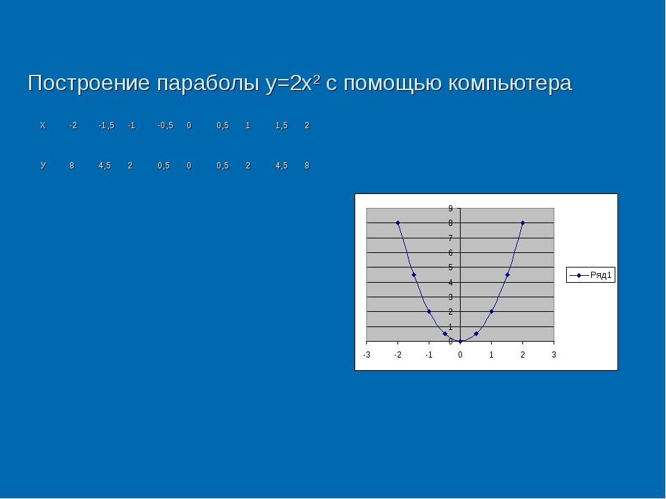 Построение параболы y=2x2 c помощью компьютера Х-2-1,5-1-0,500,511,5...