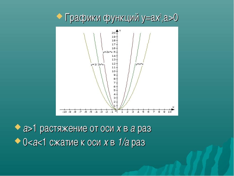 Графики функций у=ax2,а>0 а>1 растяжение от оси х в а раз 0
