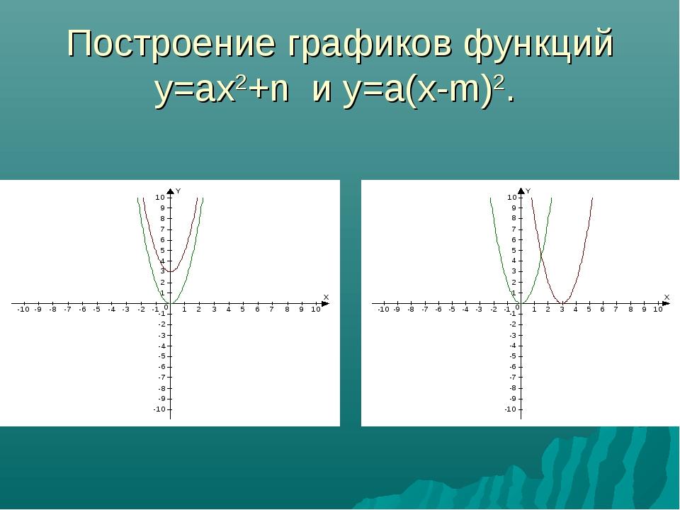 Построение графиков функций y=ax2+n и y=a(x-m)2.