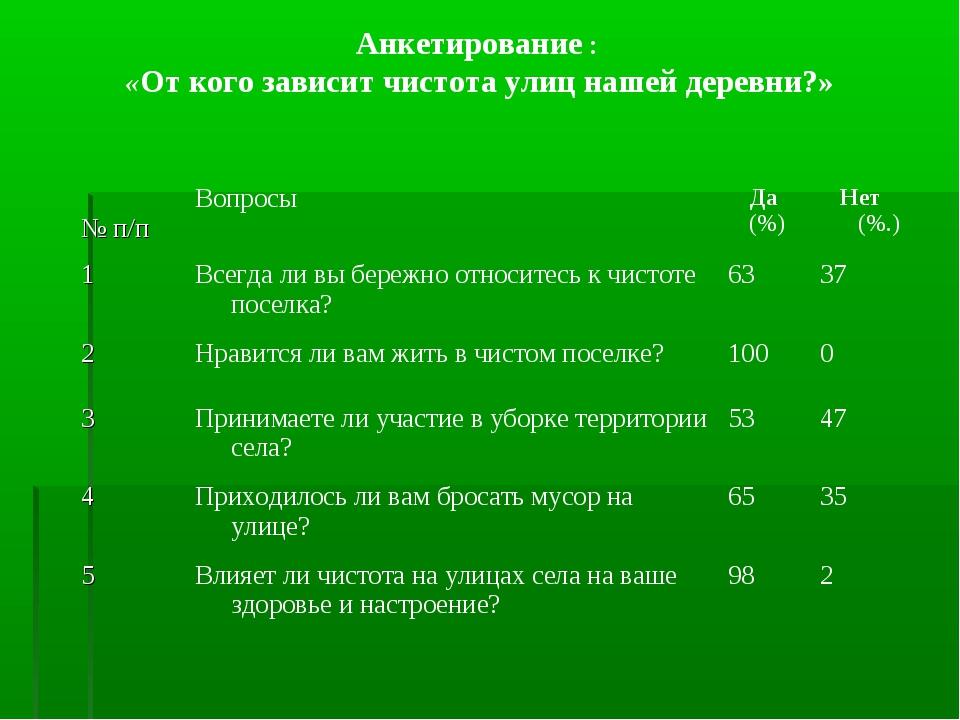 Анкетирование : «От кого зависит чистота улиц нашей деревни?» № п/пВопросыД...