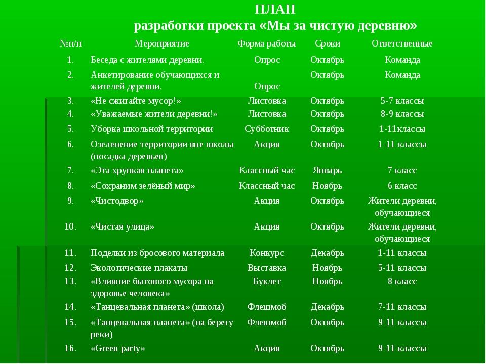 ПЛАН разработки проекта «Мы за чистую деревню» №п/пМероприятиеФорма работы...