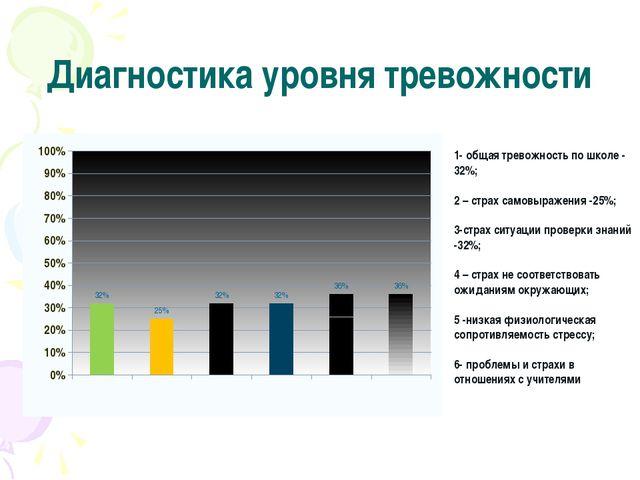 Диагностика уровня тревожности 1- общая тревожность по школе - 32%; 2 – страх...