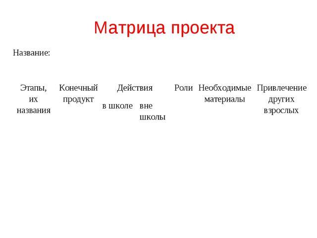 Матрица проекта Название: Этапы, их названия Конечный продукт Действия  Р...