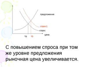 цена предложение спрос1 спрос Цp Ц1 С повышением спроса при том же уровне пре
