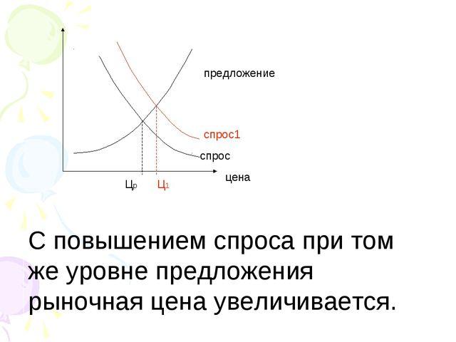 цена предложение спрос1 спрос Цp Ц1 С повышением спроса при том же уровне пре...