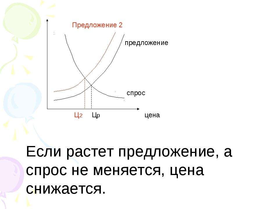 предложение Предложение 2 спрос цена Ц2 Цр Если растет предложение, а спрос н...