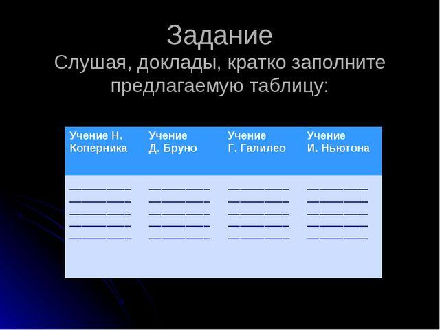 Задание Слушая, доклады, кратко заполните предлагаемую таблицу: Учение Н. Коп...