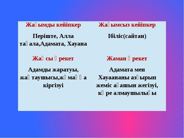 Жағымдыкейіпкер Жағымсызкейіпкер Періште, Аллатағала,Адамата,Хауана Ібіліс(с...