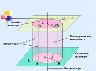 β α L1 L O1 O R А1 А М1 М Основание цилиндра Образующие Цилиндрическая поверх