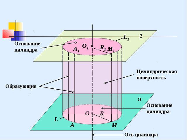 β α L1 L O1 O R А1 А М1 М Основание цилиндра Образующие Цилиндрическая поверх...