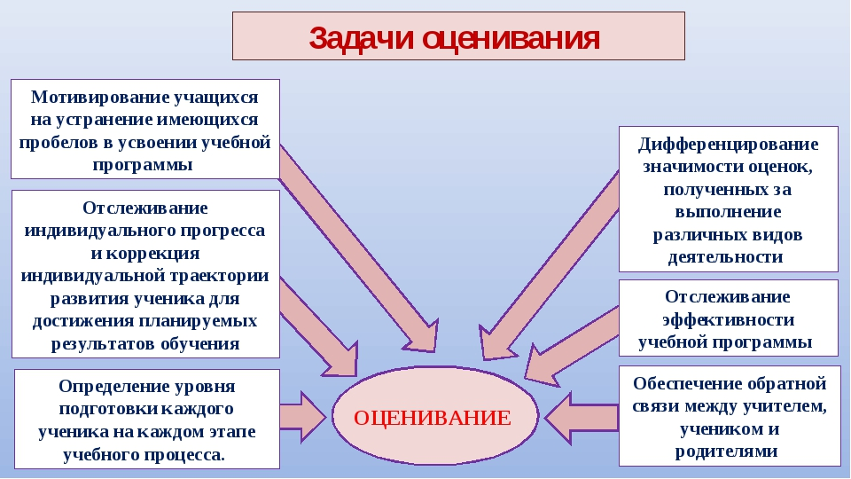 ОЦЕНИВАНИЕ Задачи оценивания Определение уровня подготовки каждого ученика н...