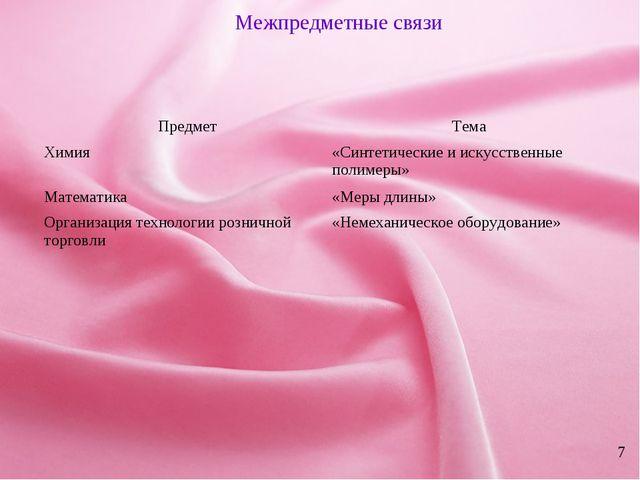 * 7 Межпредметные связи ПредметТема Химия«Синтетические и искусственные пол...