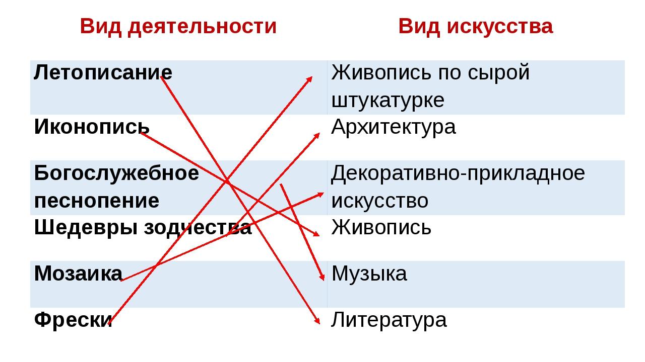 Вид деятельности Вид искусства Летописание Живопись по сырой штукатурке Иконо...