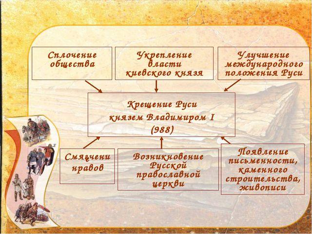 Значение крещения Руси Крещение Руси князем Владимиром I (988) Улучшение межд...