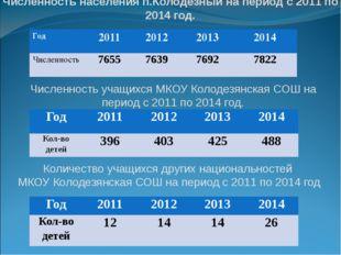 Численность населения п.Колодезный на период с 2011 по 2014 год. Численность