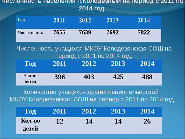 Численность населения п.Колодезный на период с 2011 по 2014 год. Численность...