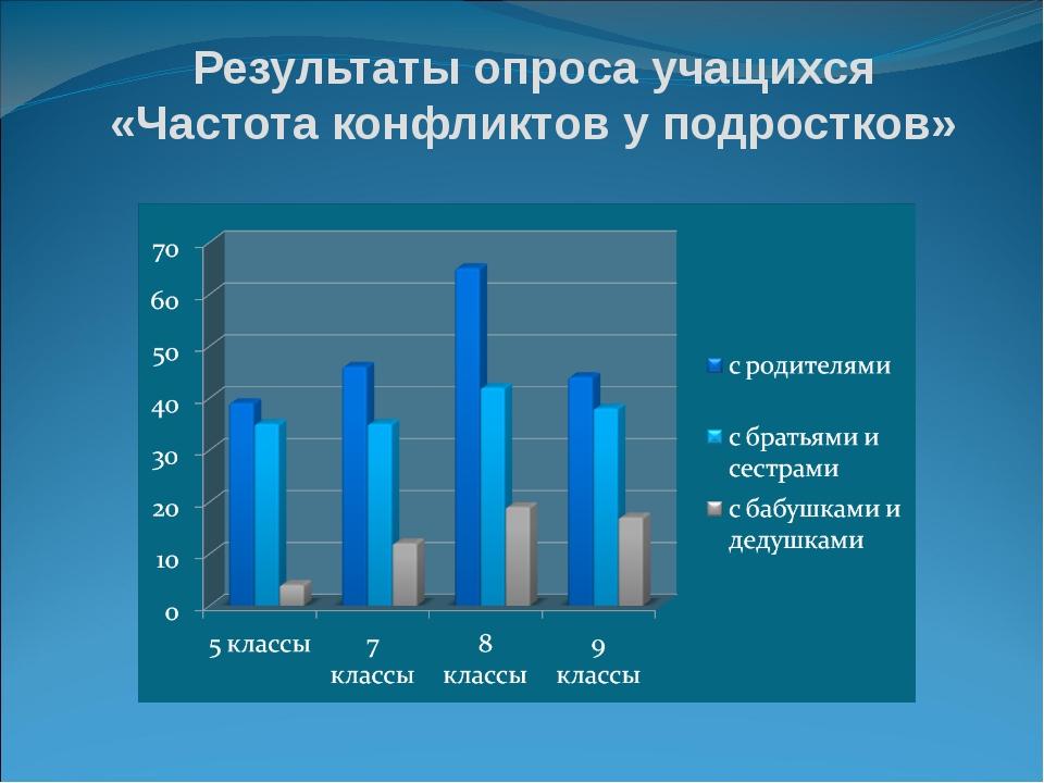 Результаты опроса учащихся «Частота конфликтов у подростков»