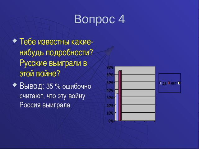Вопрос 4 Тебе известны какие-нибудь подробности? Русские выиграли в этой войн...