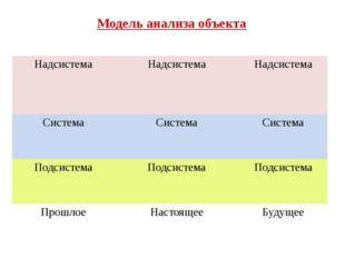 Модель анализа объекта Надсистема Надсистема Надсистема Система Система Систе