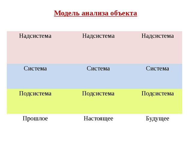 Модель анализа объекта Надсистема Надсистема Надсистема Система Система Систе...