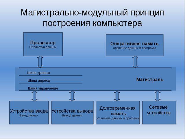 Магистрально-модульный принцип построения компьютера Магистраль Шина данных Ш...