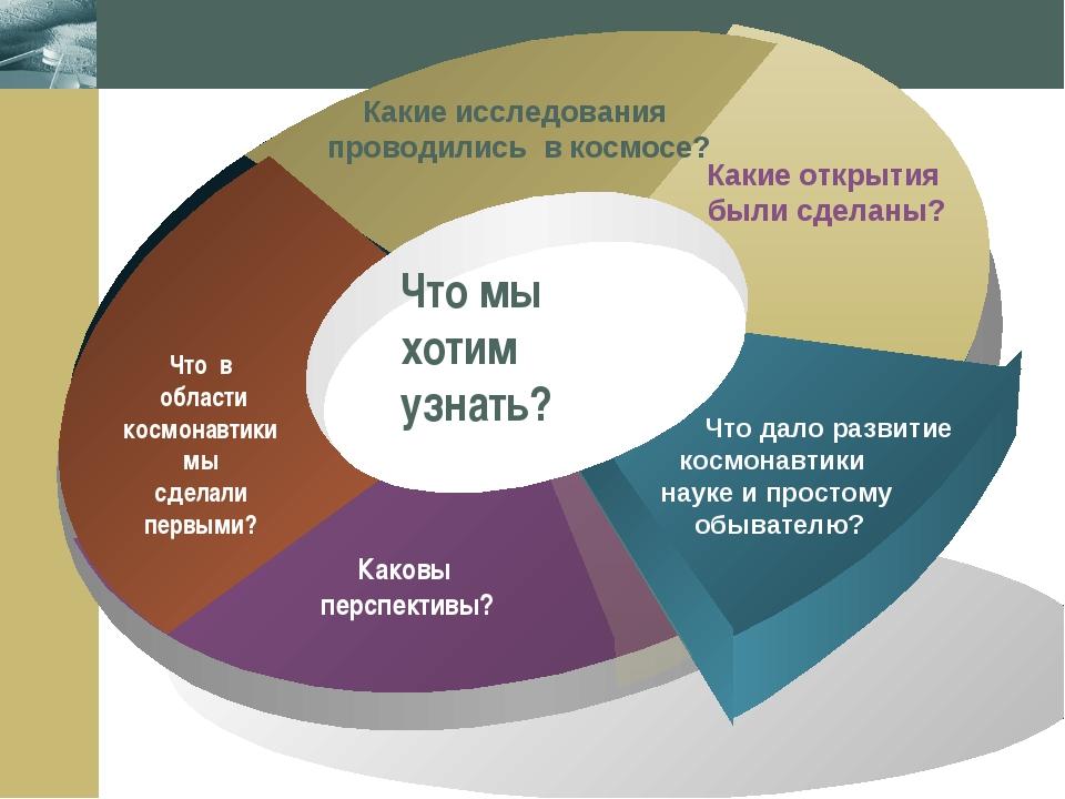 Company Logo Что мы хотим узнать? Company Logo www.themegallery.com