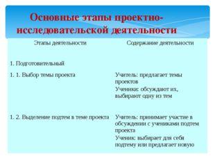 Основные этапы проектно-исследовательской деятельности Этапы деятельности Сод