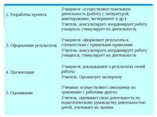 2. Разработка проекта Учащиеся: осуществляют поисковую деятельность (работу