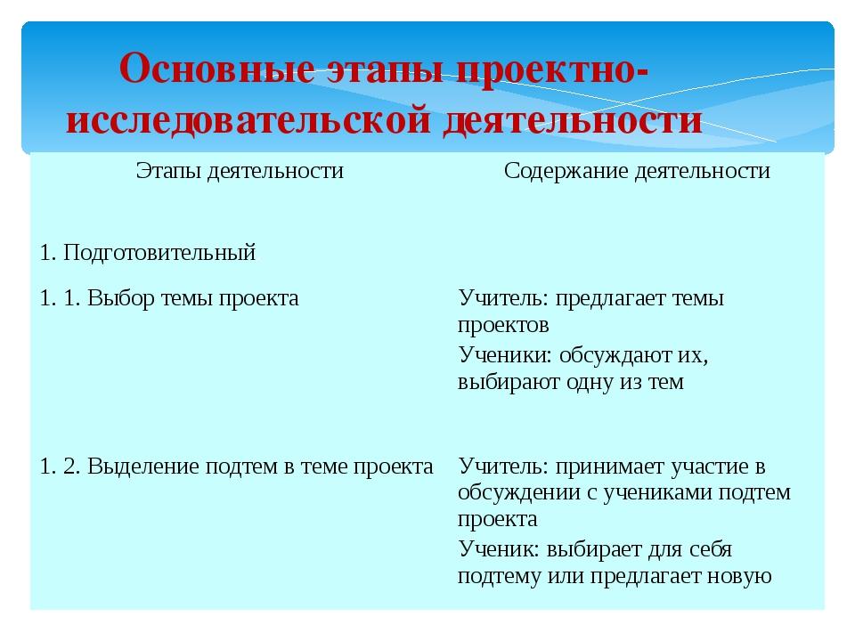 Основные этапы проектно-исследовательской деятельности Этапы деятельности Сод...