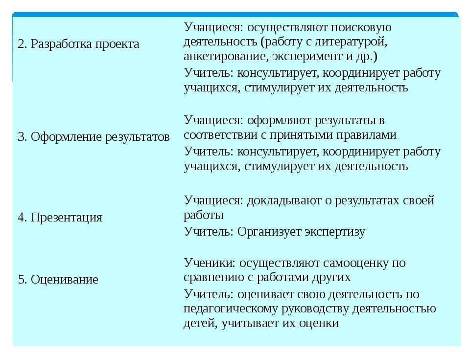 2. Разработка проекта Учащиеся: осуществляют поисковую деятельность (работу...