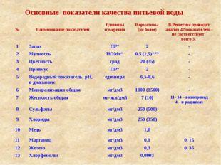 Основные показатели качества питьевой воды № Наименование показателей Единиц