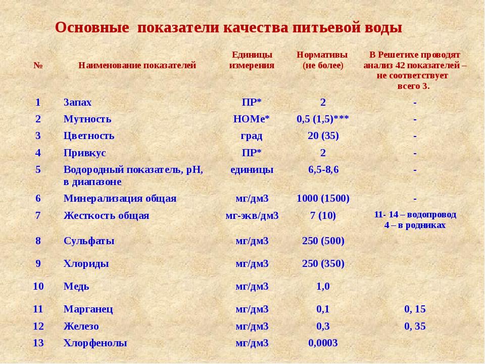 Основные показатели качества питьевой воды № Наименование показателей Единиц...