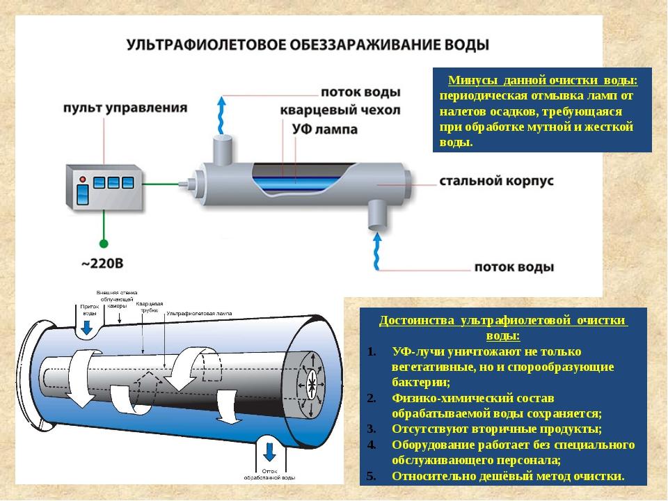 Достоинства ультрафиолетовой очистки воды: УФ-лучи уничтожают не только вегет...