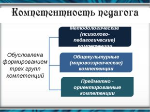 Методологические (психолого-педагогические) компетенции Общекультурные (миров