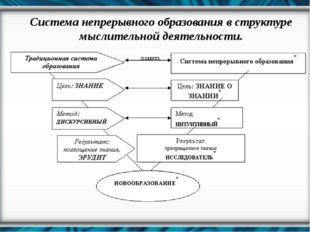 Система непрерывного образования в структуре мыслительной деятельности.